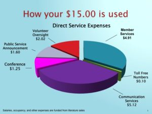 How Your money is used